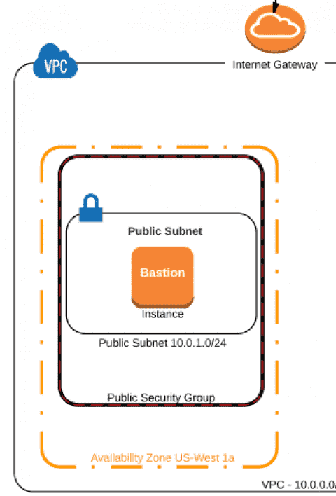 AWS VPC - Setup EC2 instance, test connectivity