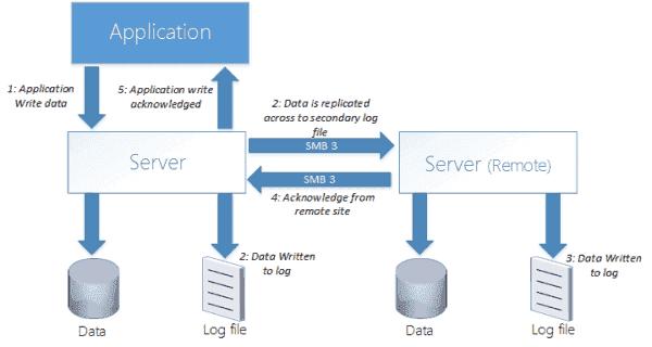 How Storage Replica works