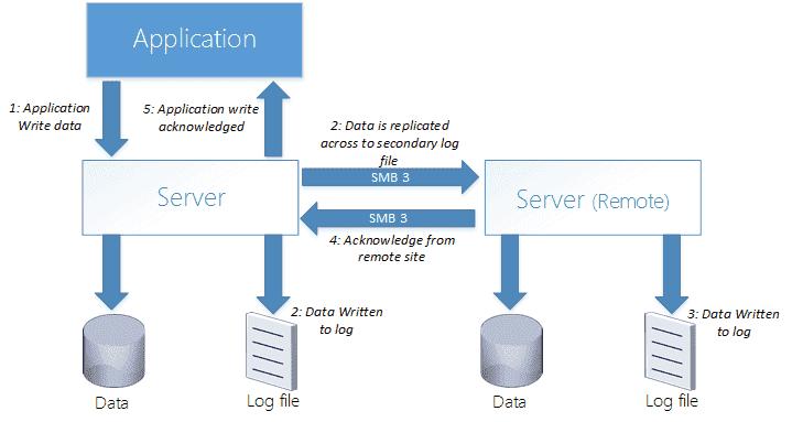 black ops 2 servers 2016