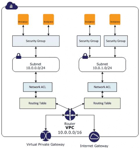 AWS VPC - Internet Gateway, Route Tables, NACLs