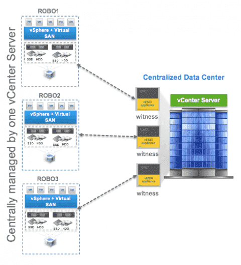 VMware VSAN - Configure ROBO