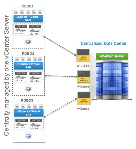 VMware VSAN for ROBO architecture