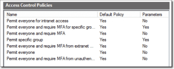 Access Control Policy Templates