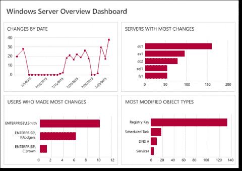 Netwrix Auditor 8.5 - Detect & investigate unusual user behavior