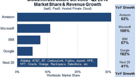 Cloud market share