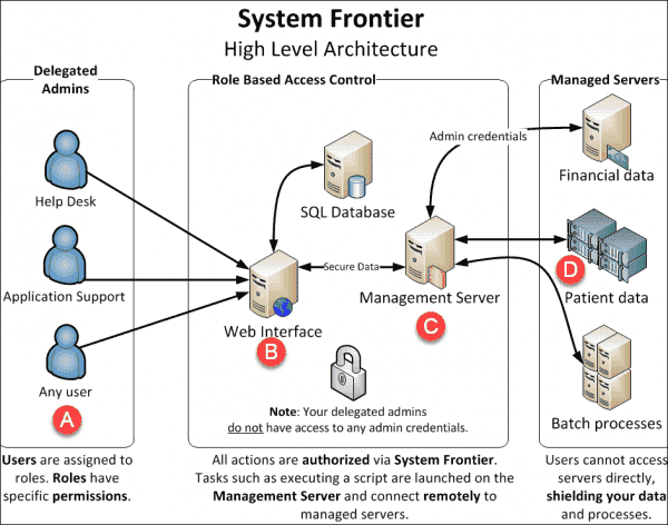 System Frontier high level architecture