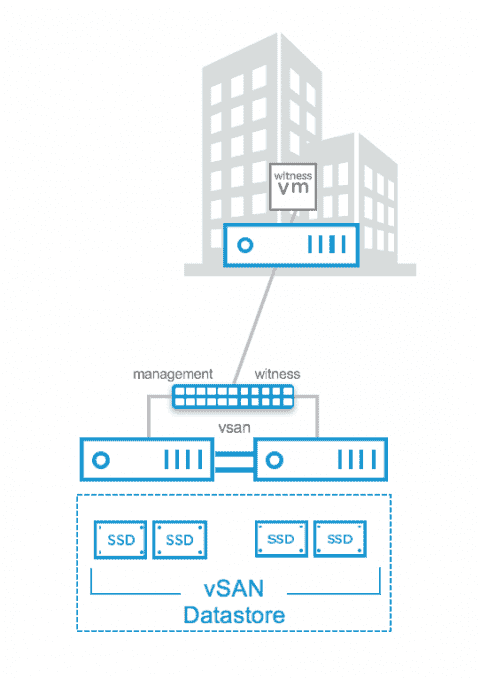 VMware vSAN 6.5 – Direct Connect, iSCSI, and new PowerShell cmdlets