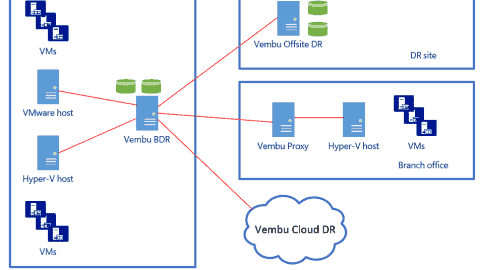 Vembu VMBackup - Cost-effective disaster recovery for Hyper-V and VMware