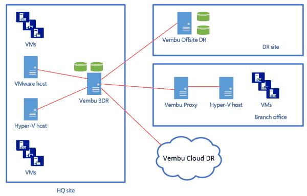 Vembu VMBackup distributed deployment architecture