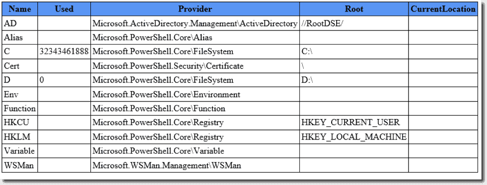 Building html reports in powershell with convertto html 4sysops - Html code to create a table ...