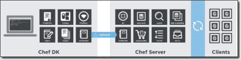 Manage Azure with Chef – Part 1: Install Chef on Windows