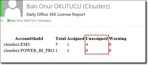 HTML report of the available Office 365 licenses