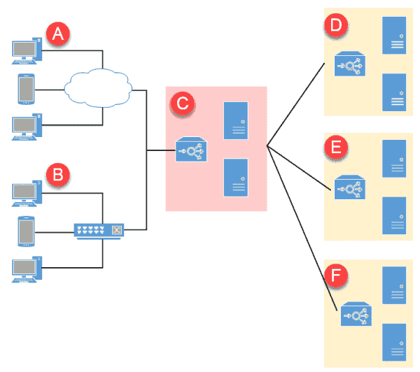 Parallels RAS architecture