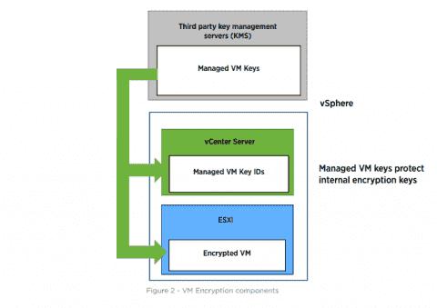 VMware VM Encryption in vSphere 6.5