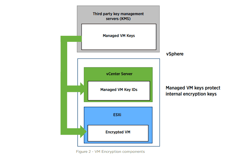 VM Encryption components (image courtesy of VMware)