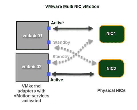How to configure Multi-NIC vMotion in VMware vSphere