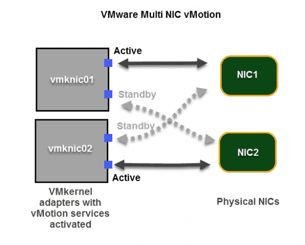 VMware Multi NIC vMotion