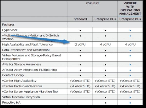 VMware vSphere 6.5 Fault Tolerance licensing