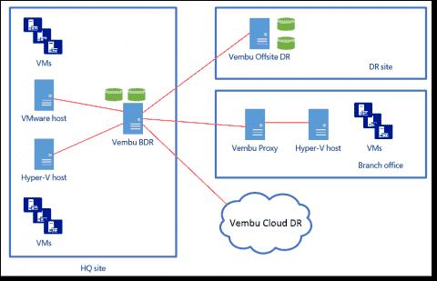 Free backup for Hyper-V and vSphere - Vembu VMBackup