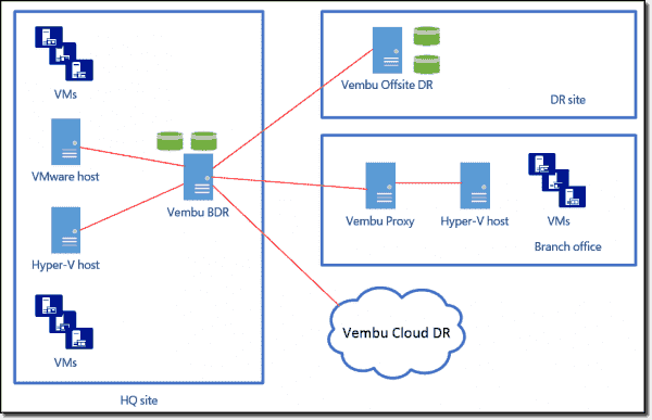 VM backup to offsite and cloud targets