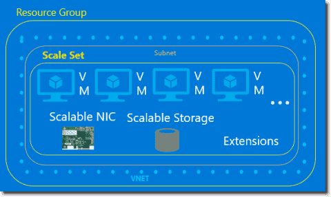 Azure virtual machine scale sets