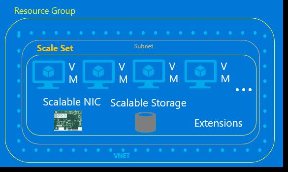 Scale Set scope