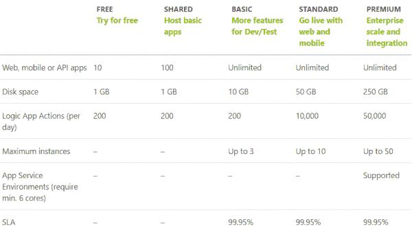 Azure App Service plans