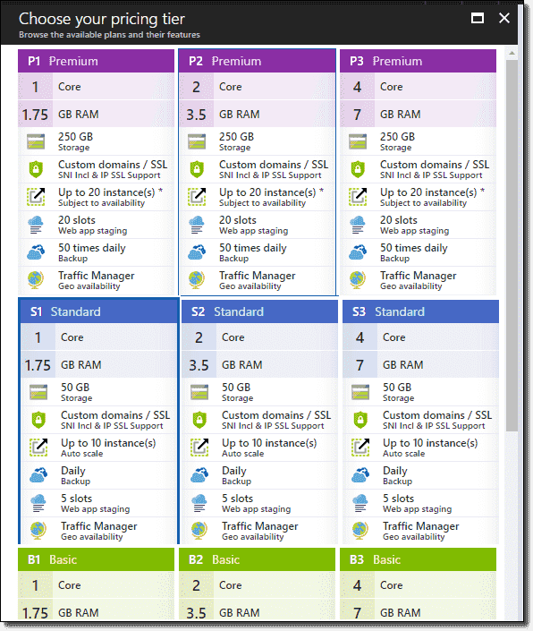 Azure App Service pricing tiers