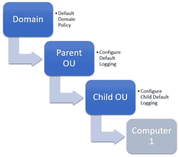 Example of Group Policy order in a simple organizational structure
