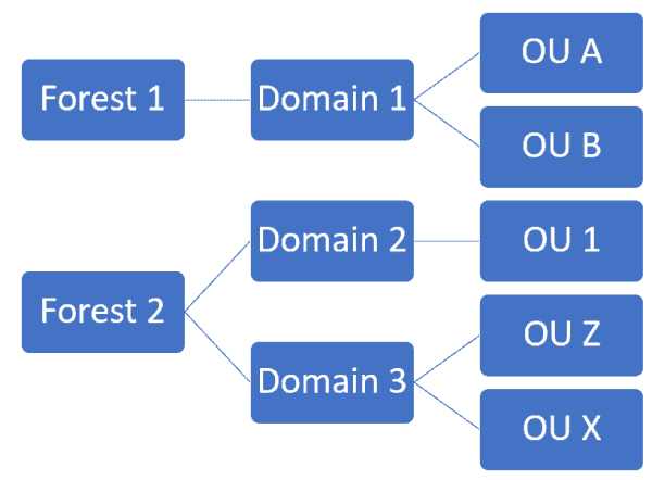 Multiple AD forests and domains