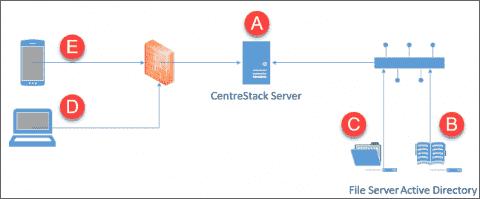 CentreStack - 'Cloudify' on-premises file sharing