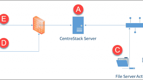 CentreStack - 'Cloudify' on-premises file sharing