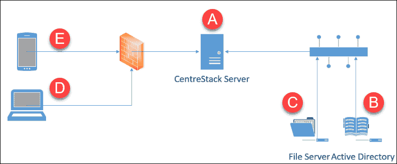 CentreStack self hosted deployment architecture (image credit CentreStack)