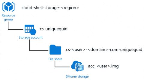 Azure Cloud Shell quick start