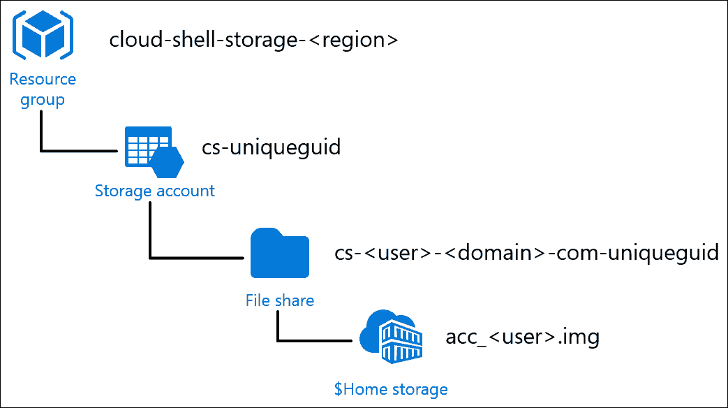 Cloud Shell resource structure