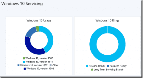 SCCM and Group Policy update rings make updates easier