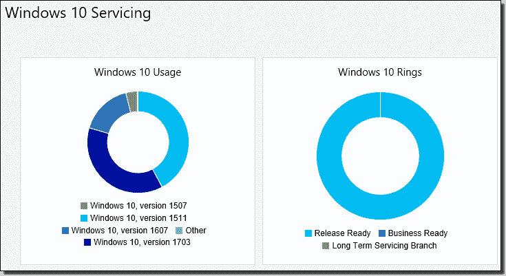 Microsoft's implementation of update rings with Windows 10