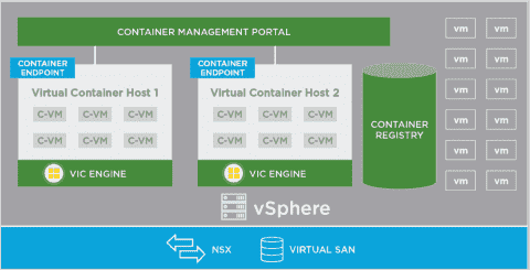 VMware vSphere Integrated Containers with Docker
