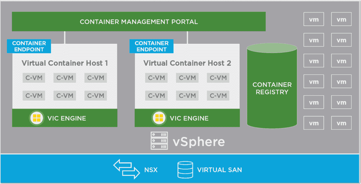 VMware vSphere Integrated Containers with Docker – 4sysops