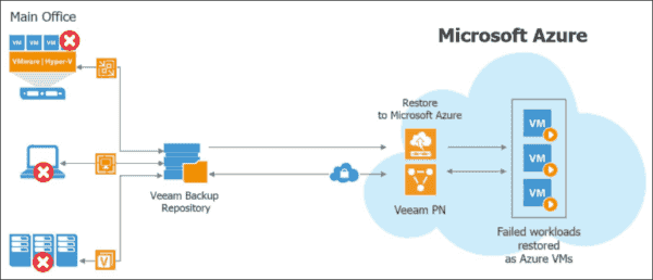 Veeam–Azure integration (image credit Veeam)