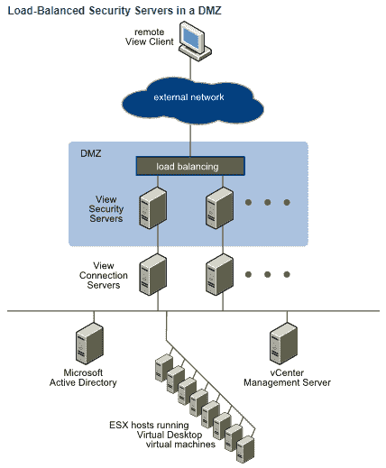 Installing VMware Horizon View Security Server – 4sysops