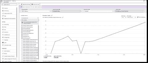 Burstable VMs (B-series) in Azure