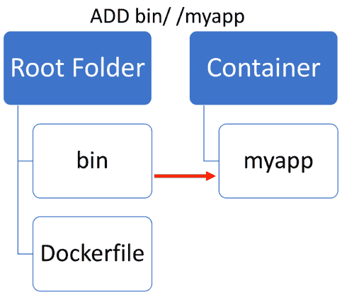 Add files from local file system to your Docker container