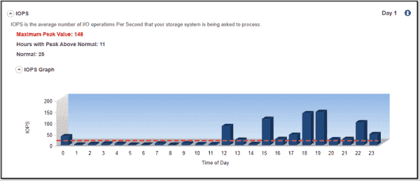 IOPS statistics on my test system