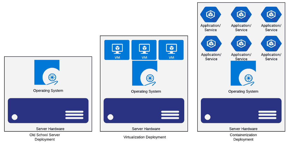 Install Docker and run containers on Windows – 4sysops