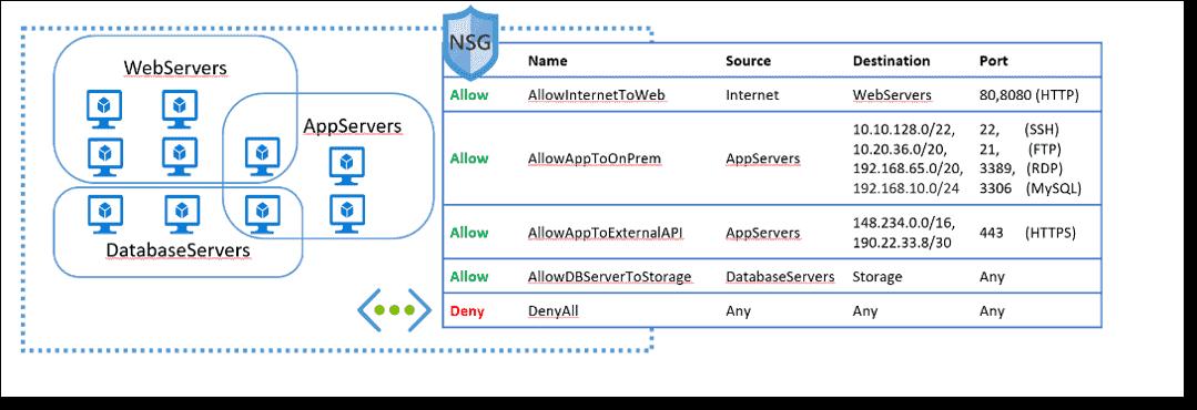 Azure virtual network service endpoints