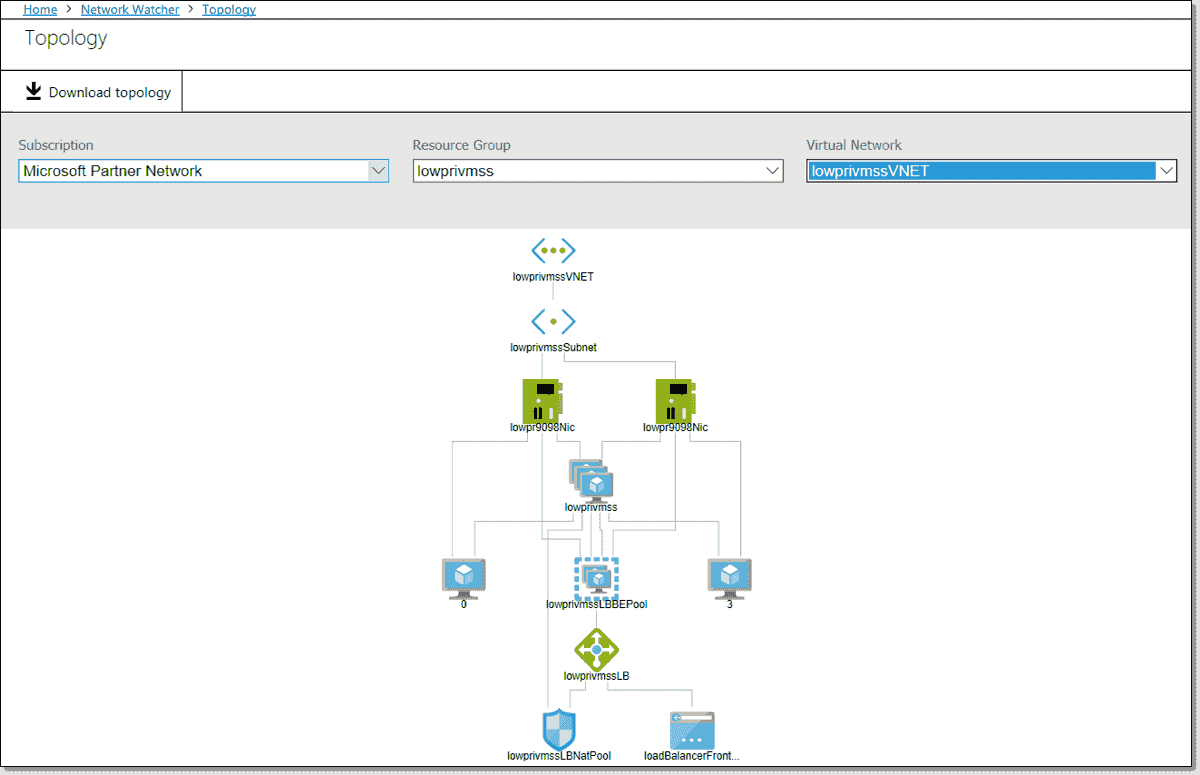 Azure network monitoring – 4sysops