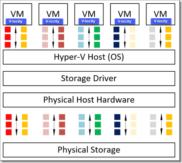 V locity optimizes VM I/O paths