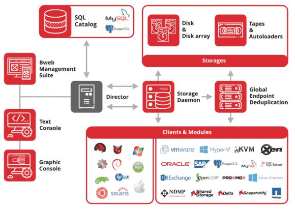 Bacula Enterprise Edition architecture