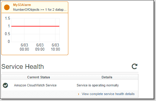 CloudWatch alarm and service health
